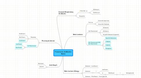 Mind Map: Pneumonia Antibiotics Basics