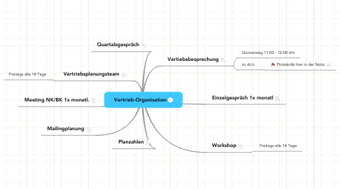 Mind Map: Vertrieb-Organisation