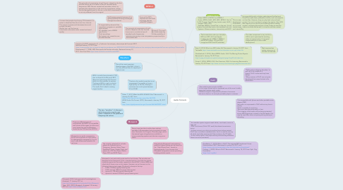 Mind Map: Audio Formats