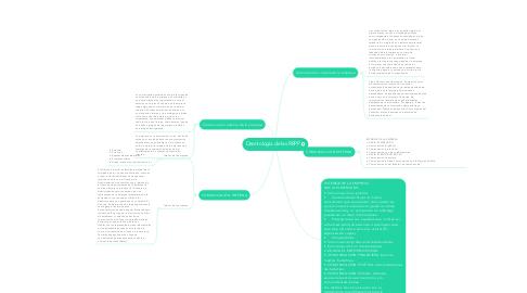 Mind Map: Deontología de las RRPP