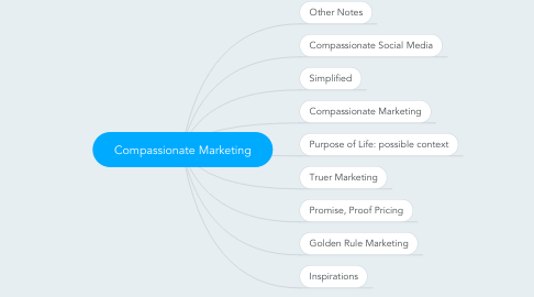 Mind Map: Compassionate Marketing