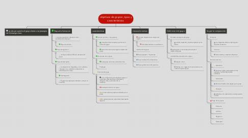 Mind Map: objetivos de grupos ,tipos y características.