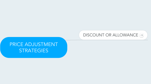 Mind Map: PRICE ADJUSTMENT STRATEGIES