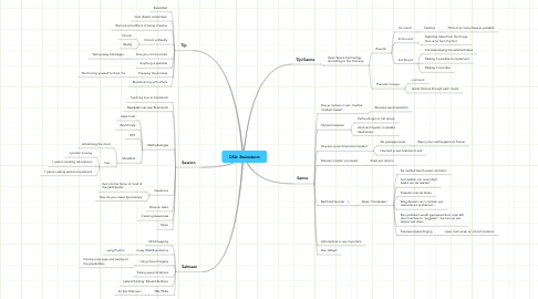 Mind Map: DSU: Brainstorm