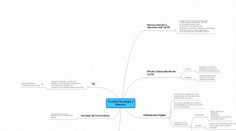 Mind Map: Sociedad, Tecnologías y Educación.