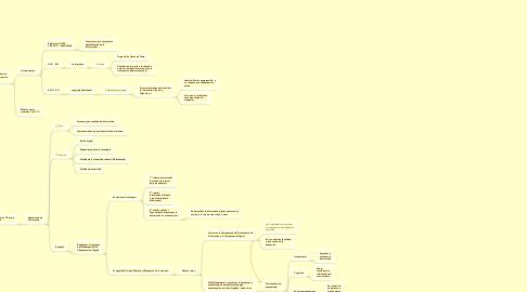 Mind Map: SOCIEDAD, TECNOLOGÍA YEDUCACIÓN