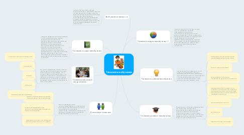 Mind Map: Технологии обучения
