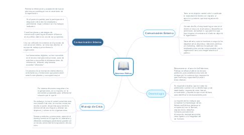 Mind Map: Relaciones Públicas.