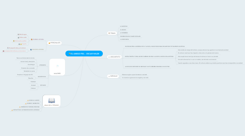 Mind Map: EL AMIGO FIEL - OSCAR WILDE