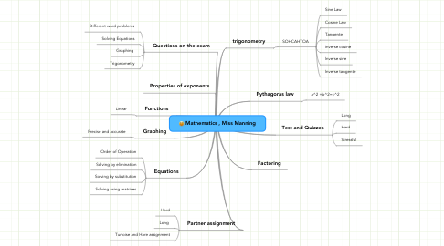 Mind Map: Mathematics , Miss Manning
