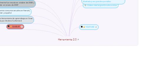 Mind Map: Herramienta 2.0