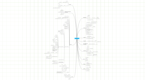 Mind Map: Twitter Client