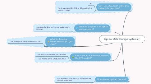 Mind Map: Optical Data Storage Systems