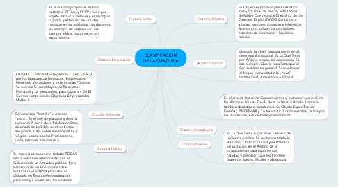 Mind Map: CLASIFICACIÓN DE LA ORATORIA