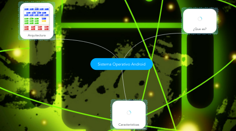 Mind Map: Sistema Operativo Android