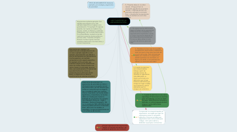 Mind Map: LAS CLAVES DE LA ARGUMENTACIÓN.