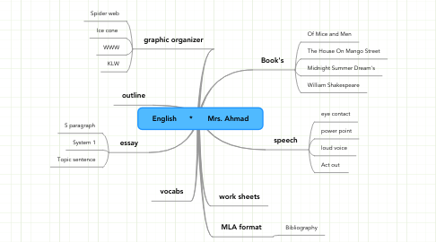 Mind Map: English      *       Mrs. Ahmad