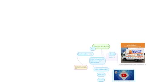 Mind Map: Servicios Mudanzas