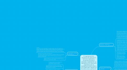 Mind Map: El organigrama:Es la representación gráfica de la estructura organizativa, usualmente aplicados a empresas u organización. Los organigramas son sistemas de organización que se representan en forma intuitiva y con objetividad. También son llamados cartas o gráficas de organizaciones.