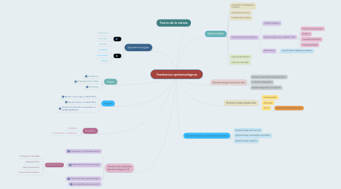 Mind Map: Tendencias epistemológicas