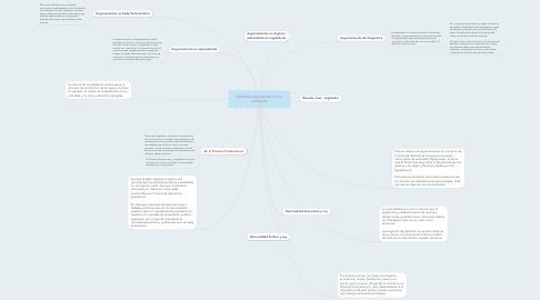 Mind Map: Ámbitos argumentativos no Judiciales