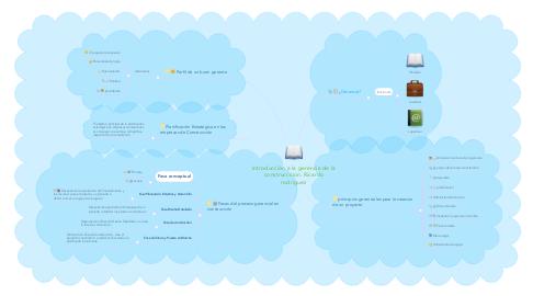 Mind Map: Introducción a la gerencia de la construcccion. Ricardo rodriguez