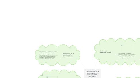 Mind Map: LAS POLÍTICAS Y PROGRAMAS SOCIALES