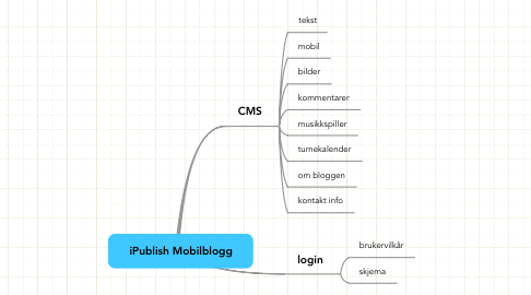 Mind Map: iPublish Mobilblogg