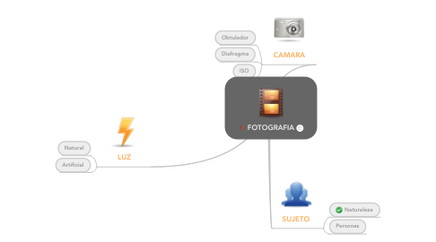 Mind Map: FOTOGRAFIA