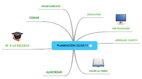 Mind Map: PLANEACIÒN 22/02/11