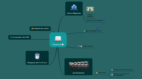 Mind Map: Planeacion