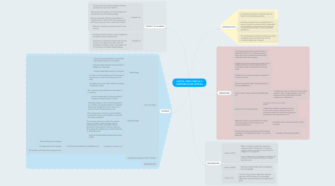 Mind Map: CAPITAL STRUCTURE OF A COMPANY(LOAN CAPITAL)