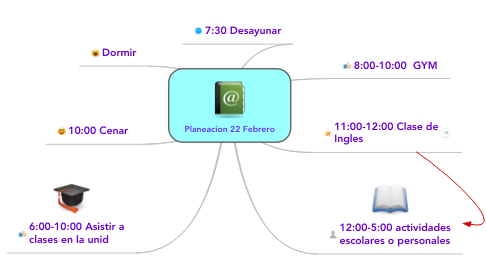 Mind Map: Planeacion 22 Febrero