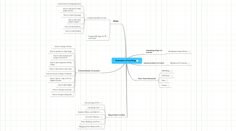 Mind Map: Activation of my blog