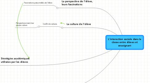 Mind Map: L'interaction sociale dans la classe entre élèves et enseignant