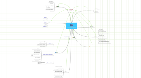 Mind Map: EN3177 FINAL REPORT