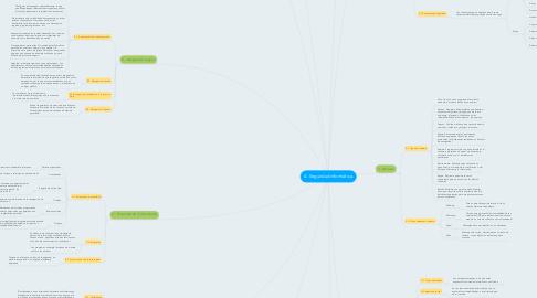Mind Map: 4.- Seguridad informática.