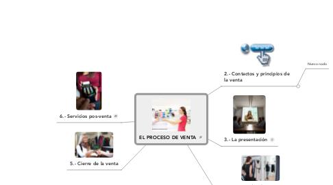 Mind Map: EL PROCESO DE VENTA