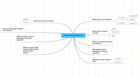 Mind Map: Creating Learning Networks