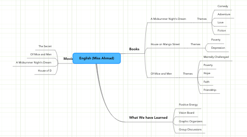 Mind Map: English (Miss Ahmad)