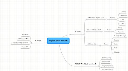 Mind Map: English (Miss Ahmad)