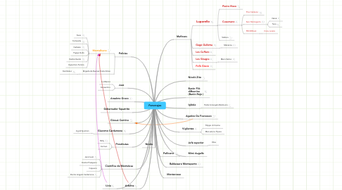 Mind Map: Personajes