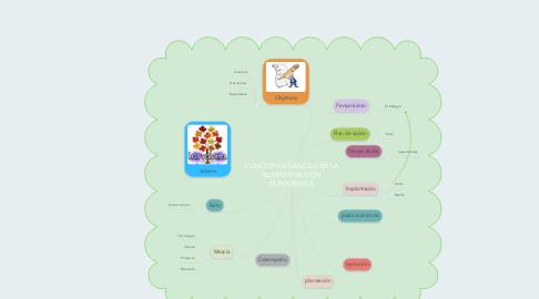 Mind Map: CONCEPTOS BÁSICOS DE LA ADMINISTRACIÓN ESTRATÉGICA
