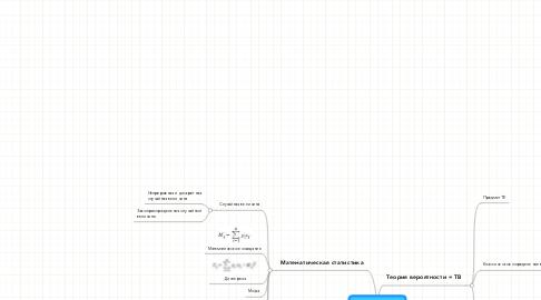 Mind Map: Структура темы