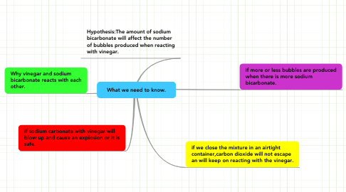 Mind Map: What we need to know.