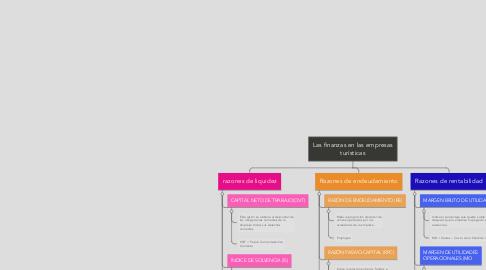 Mind Map: Las finanzas en las empresas turísticas