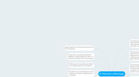 Mind Map: El Patrocinio y Mecenazgo