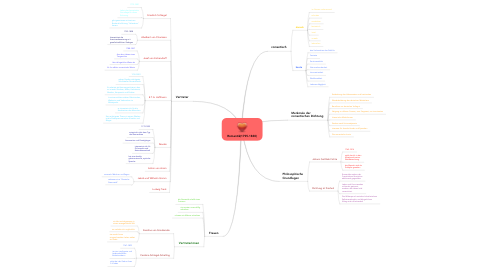 Mind Map: Romantik(1795-1830)
