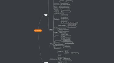 Mind Map: Performance Dip