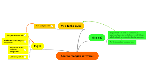 Mind Map: Szoftver (angol: software)